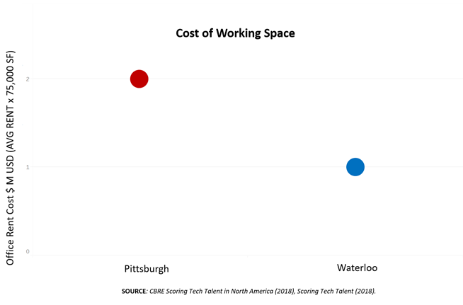 Cost of working space comparisons - Waterloo's office rent costs are 1 million per 75,000 square feet and Pittsburgh is 2 million