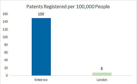 Patents registered per 100,000 people - Waterloo is at 150 and London is at 8