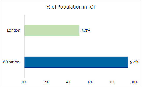 Percentage of population employed in the Information Communications and Technology sector - Waterloo is 9.4% and London is 5.0%%