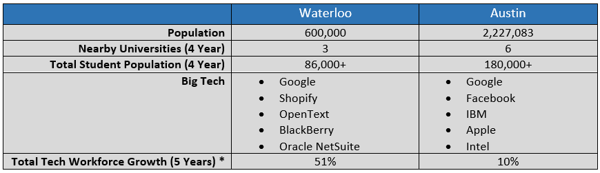 Quick facts comparing the Waterloo and Austin tech ecosystems