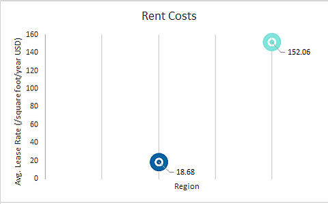 Average lease rates (/square foot/year/USD) - Waterloo is at 18.68 and Stockholm is at 59.06