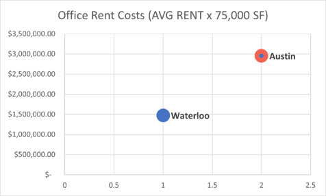 Cost of working space comparisons - Waterloo's office rent costs are 1.5 million per 75,000 square feet and Austin is 3 million