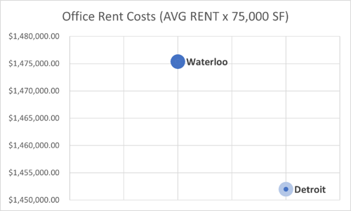 Waterloo/Detroit cost of working space (average rent x 75,000 square feet) - Waterloo is at 1.475 million and Detroit is at 1.452 million