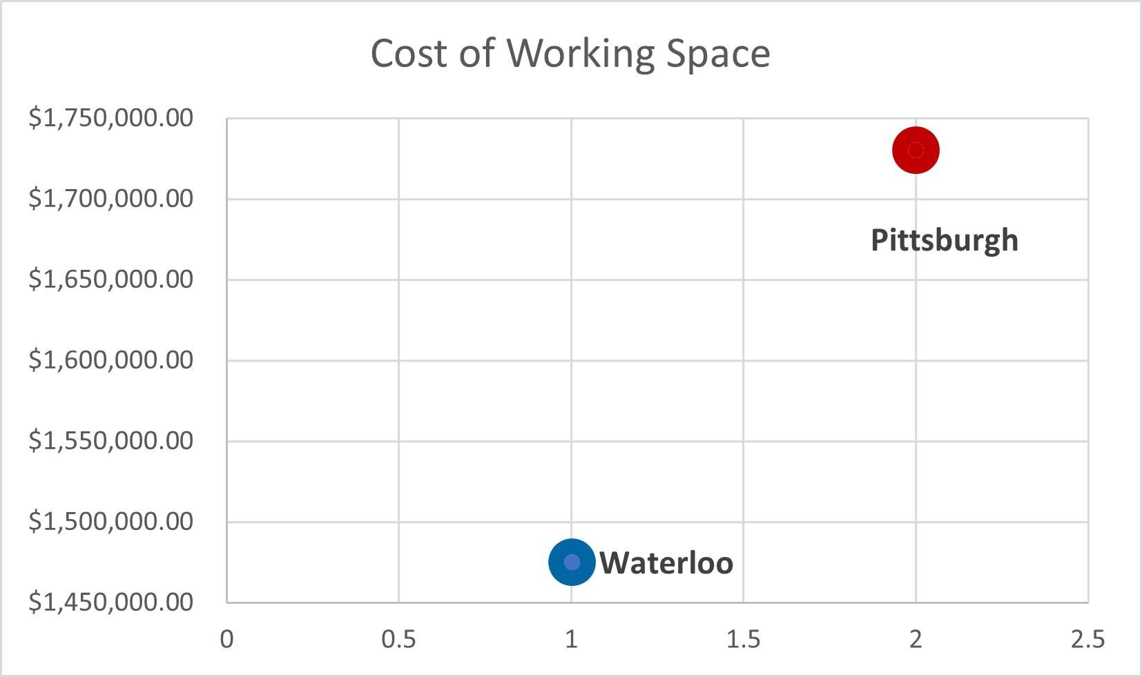 Waterloo/Pittsburgh office rent costs (in millions) - average rent times 75,000 square feet - Waterloo is $1.45 million Pittsburgh is $1.75 million