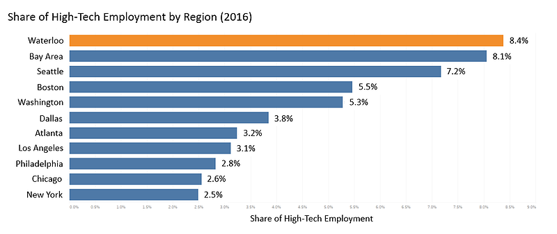 Share of High-Tech Employment_Final