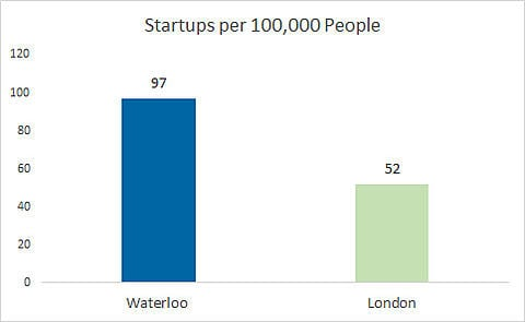 Startups per 100,000 people - Waterloo is at 97 and London is at 52