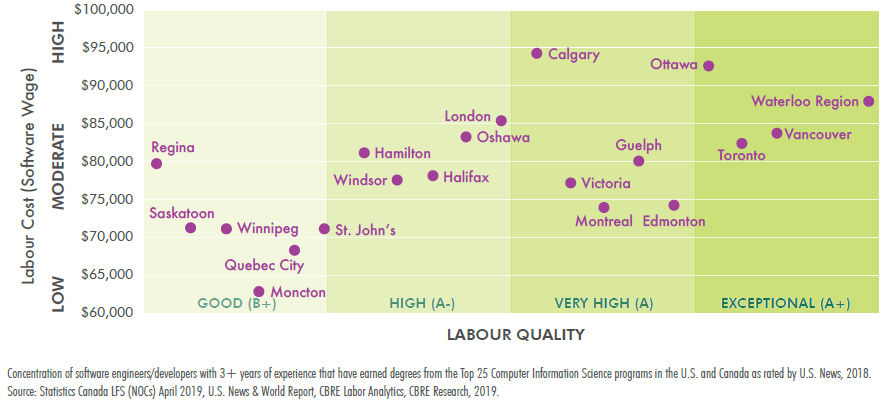 Tech Talent Cost vs Quality in Canada
