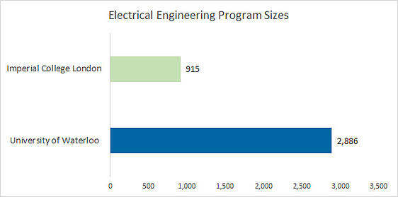 Electrical Engineering program sizes - Waterloo is at 2,886 and Imperial College London is at 915