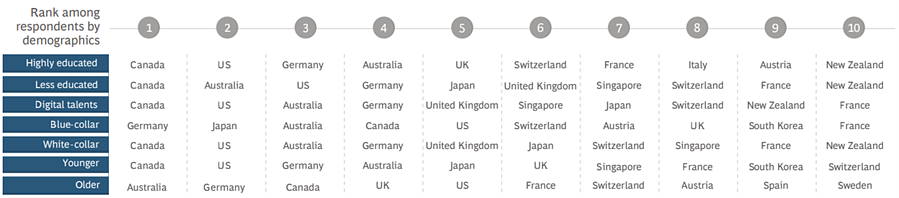 Global destination rankings from respondents by demographics