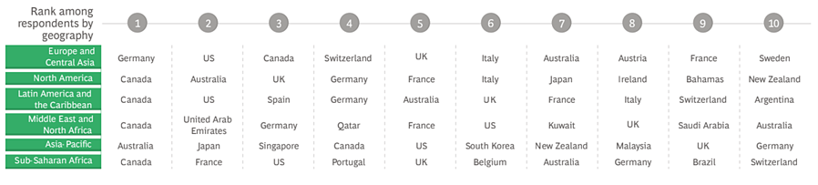 Global destination rankings from respondents by geography