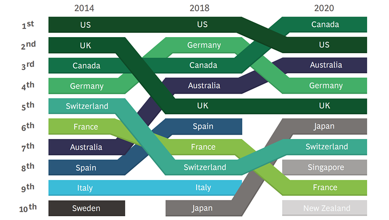 Diagram showing the top ten destinations for global talent in 2014, 2016 and 2018.