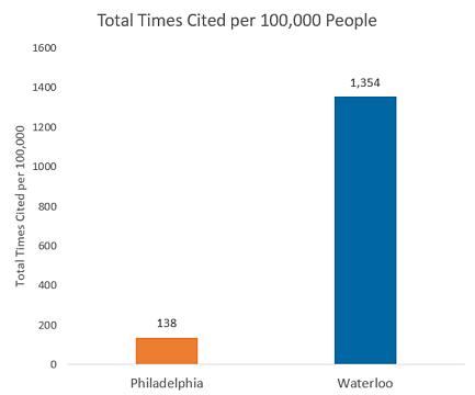 Waterloo/Philadelphia research output comparison per 100,00 people - Waterloo is at 1,354 citations and Philadelphia is at 138