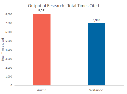 Waterloo/Austin output of research, total times cited - Waterloo is at 6,998 and Austin is at 8,091