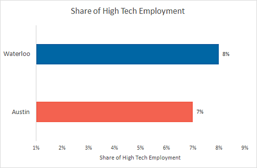 Waterloo/Austin tech talent density - Waterloo is at 8% and Austin is at 7%