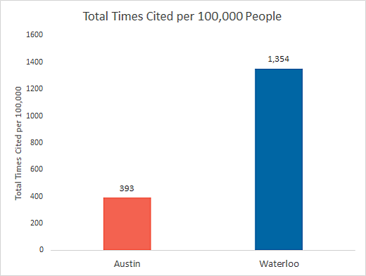 Waterloo/Austin output of research, total times cited per 100,000 people - Waterloo is at 1,354 and Austin is at 393