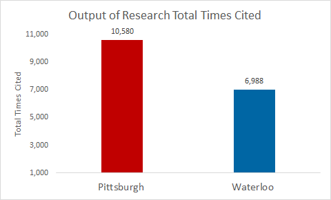 Waterloo/Pittsburgh Research Output Comparison - Waterloo is 7,000 citations and Pittsburgh is close to 5,000