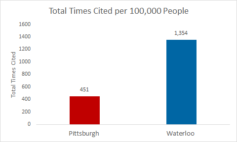 Waterloo/Pittsburgh research output comparison per 100,00 people - Waterloo is at 1,354 citations and Pittsburgh is at 451
