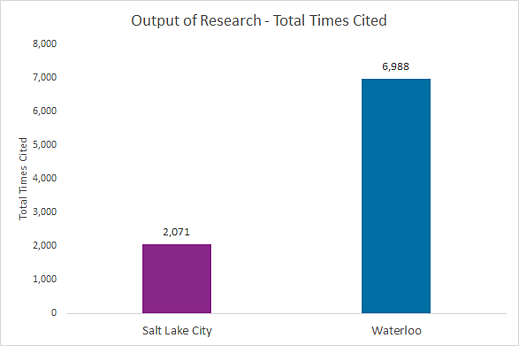 Waterloo/Salt Lake City output of research - Waterloo is at 6,988 total times cited and Salt Lake City is at 2,071