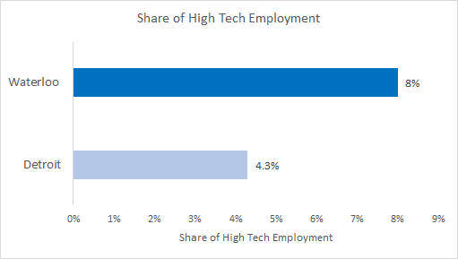Waterloo/Detroit share of high tech employment - Waterloo is at 8% and Detroit is at 4.3%