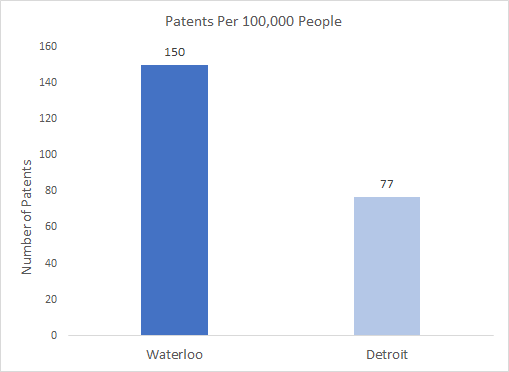 Waterloo/Detroit patents granted per 100,000 people - Waterloo is at 150 and Detroit is at 77