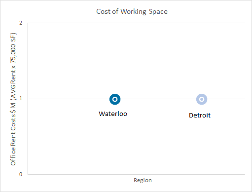 Waterloo/Detroit cost of working space (average rent x 75,000 square feet) - Waterloo is at 1 million and Detroit is also at 1 million