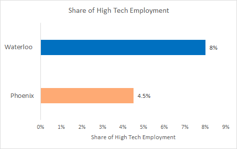 Waterloo/Phoenix share of high tech employment - Waterloo is at 8% and Phoenix is at 4.5%