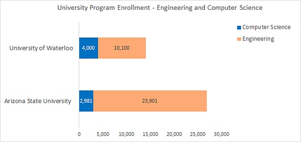 Waterloo/Phoenix tech student population - Waterloo is at 14,100 and Phoenix is at almost 27,000