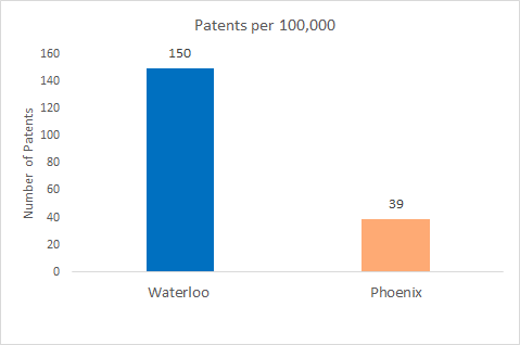 Waterloo/Phoenix - number of patents granted per 100,000 people - Waterloo is at 150 and Phoenix is at 39