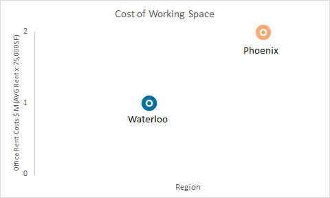 Waterloo/Phoenix cost of working space (average rent x 75,000 square feet) - Waterloo is at 1 million and Phoenix is a 2 million