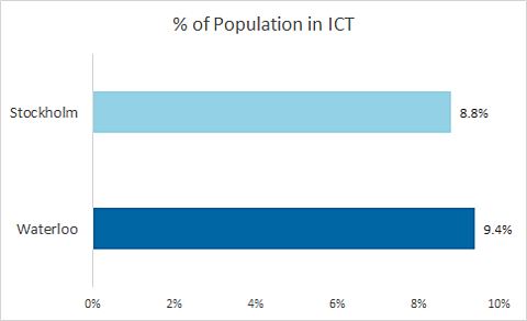 Percentage of population employed in the Information Communications and Technology sector - Waterloo is 9.4% and Stockholm is 8.8%