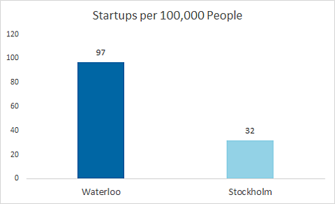 Startups per 100,000 people - Waterloo is at 97 and Stockholm is at 32