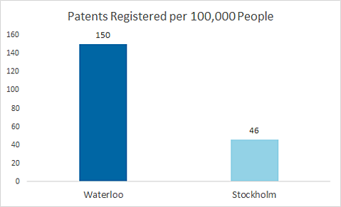 Patents registered per 100,000 people - Waterloo is at 150 and Stockholm is at 46
