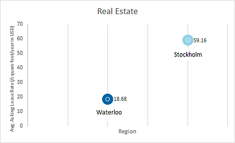 Average lease rates (/square foot/year/USD) - Waterloo is at 18.68 and Stockholm is at 56.16