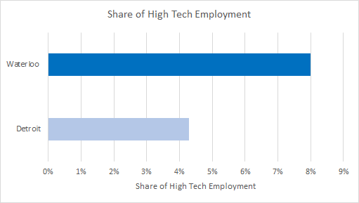 Tech Talent Density Comparison - Waterloo is 8% and Detroit is at 4.3%