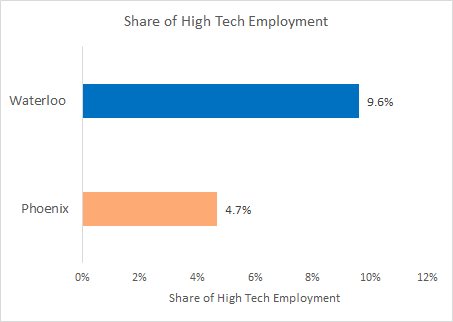 Waterloo/Phoenix Share of High Tech Employment - Waterloo is at 9.6% while Phoenix is at 4.7%